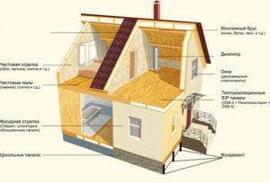 Этапы строительства недорогих, каркасных домов из СИП панелей под ключ (Новосибирск, Томск, Барнаул, Алтай, Новокузнецк)